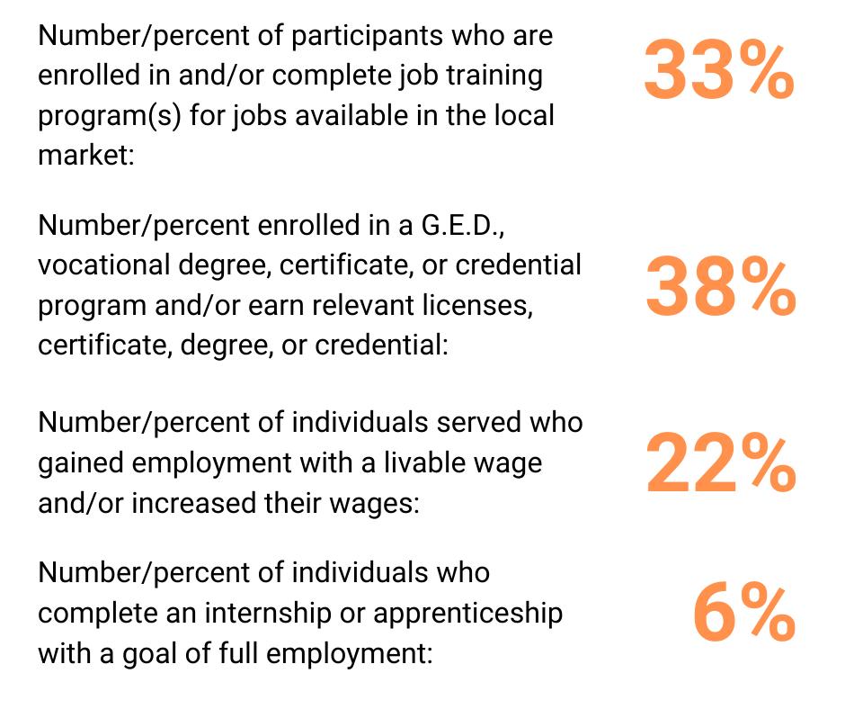 Underemployment Q1