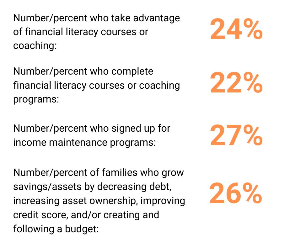 Financial Literacy Impact